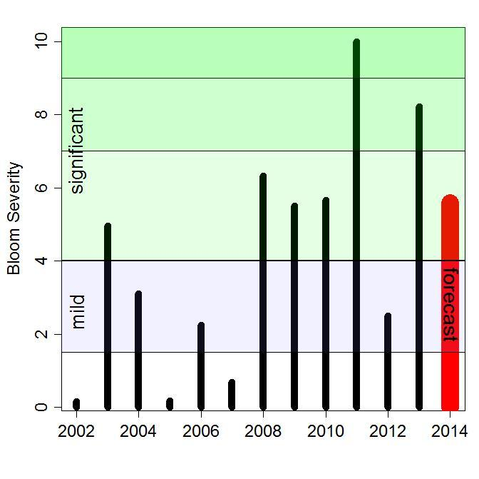 2014 forecast bloom severity compared to previous years.